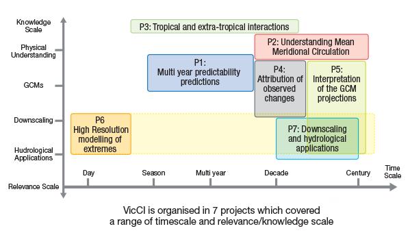 VicCI-diagram-001