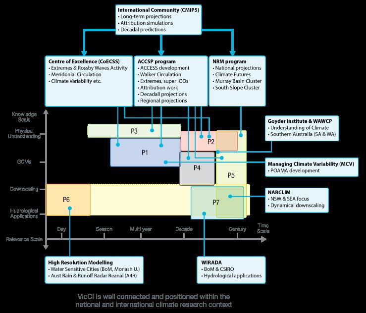 VicCI Diagram